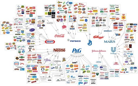 The Ten Major Food Companies