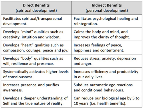 Direct and Indirect Benefits of Meditation