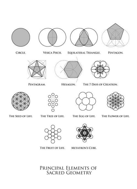 Principal Elements of Sacred Geometry