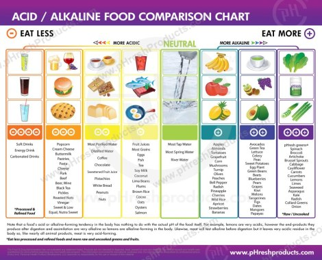Acid-Alkaline Food Comparison Chart