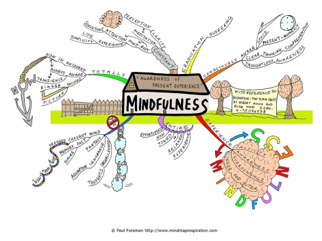 Mindfulness Mind Map