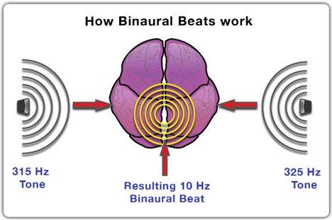 Binaural Beats concept